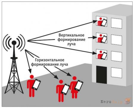 Advanced Pro: LTE без ограничений